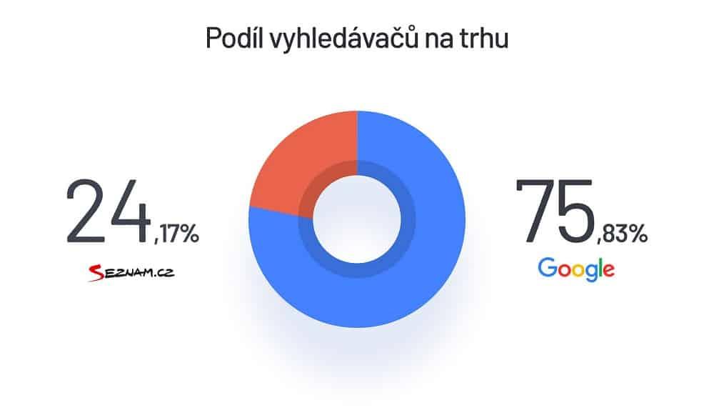 google reklama vs seznam reklama