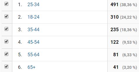 měření návštěvnosti webovych stranek